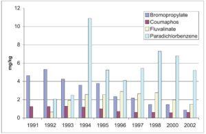 percentuali di acaricidi trovati nella cera d'api in svizzera