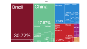Paesi principali esportatori di cera d'api Brasile Cina Germania USA