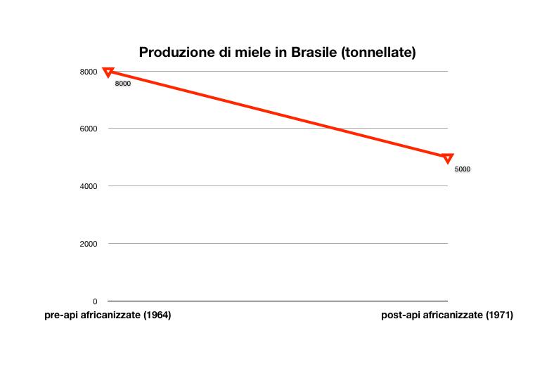 <em>Grafico dell'impatto che le api africanizzate hanno avuto sulla produzione del miele in Brasile nell'arco di 7 anni.</em>