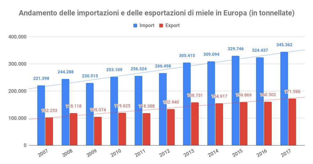 andamento import export miele europa prezzo del miele