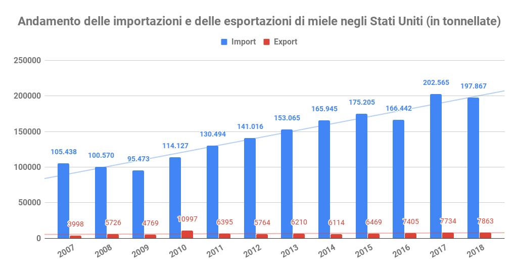 andamento import export miele stati uniti prezzo del miele