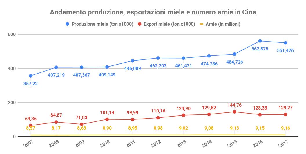 andamento produzione esportazioni arnie cina