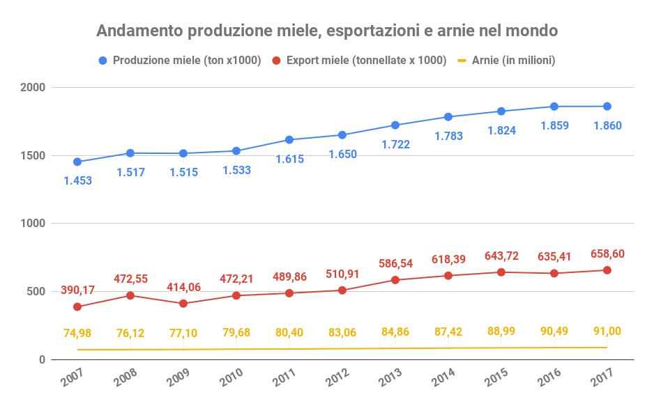 andamento produzione miele esportazione arnie