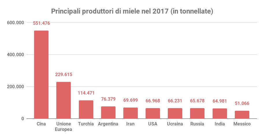 principali produttori prezzo del miele